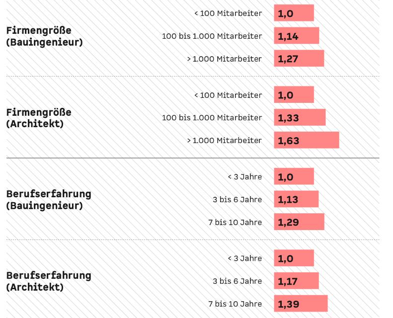 Grafik: Gehaltsfaktoren Architekten Bauingenieure