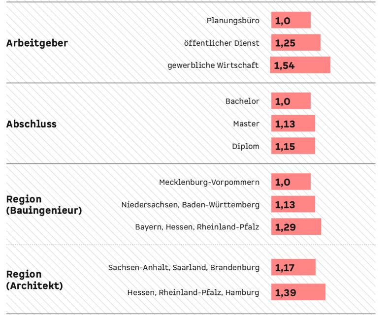 Gehaltsfaktoren-Architekten-Bauingenieure3