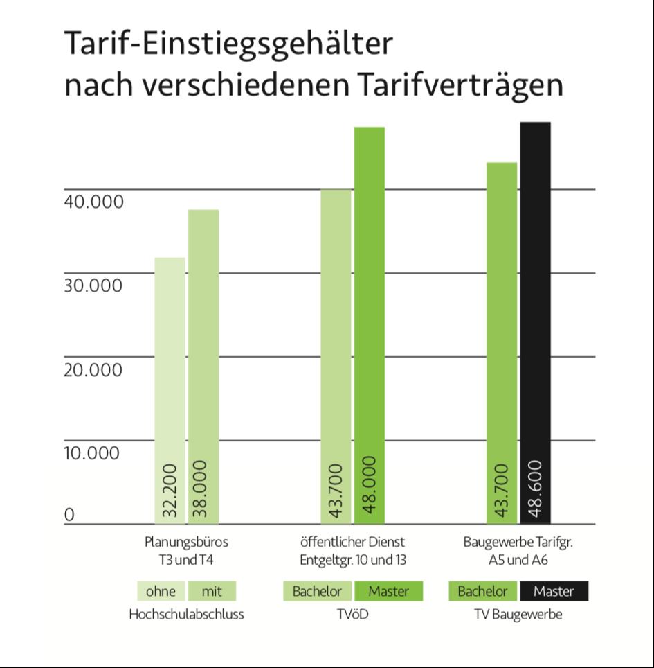 Tarifgehalt für Architekten und Bauingenieure   jobLESE   Jobbörse ...